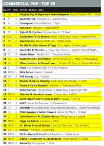 Music Week Mainstream Pop Club 19-10-15