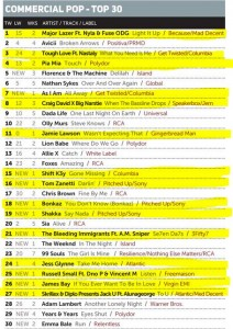 Music Week Mainstream Pop Chart 11-01-16
