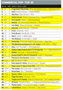 Music Week Mainstream Pop Chart 18-01-16