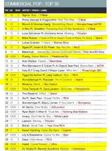 Music Week Mainstream Pop Chart 21-03-16
