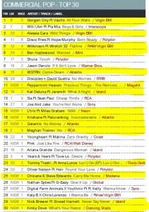 Music Week Mainstream Pop Chart 09-05-16