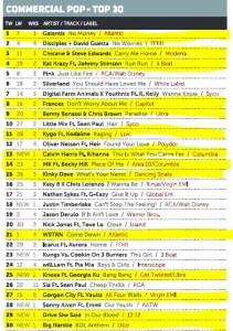 Music Week Mainstream Pop Chart 23-05-16