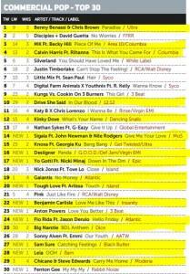 Music Week Mainstream Pop Chart 30-05-16