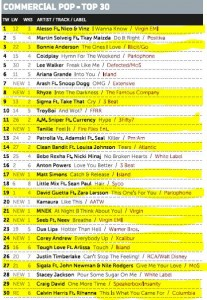 Music Week Mainstream Pop Chart 04-07-16