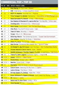 Music Week Mainstream Pop Chart 15-08-16n