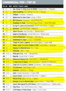 Music Week Mainstream Pop Chart 12-09-16