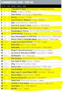 Music Week Mainstream Pop Chart 26-09-16