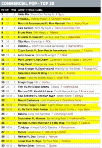 Music Week Mainstream Pop Chart 28-11-16